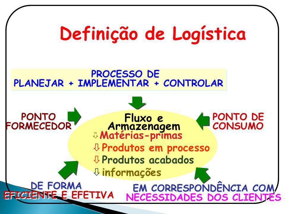 PROCESSO DE PLANEJAR + IMPLEMENTAR + CONTROLAR Definição de Logística PONTO DE CONSUMO PONTO FORMECEDOR PONTO FORMECEDOR DE FORMA EFICIENTE E EFETIVA