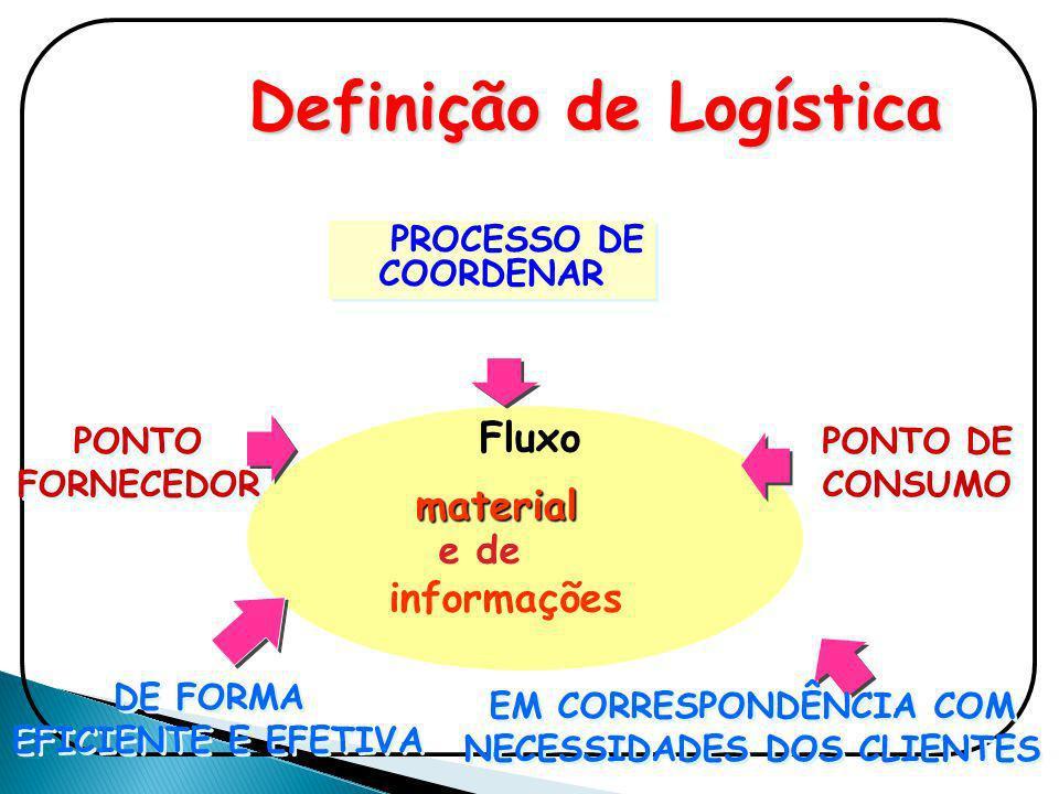 Definição de Logística PROCESSO DE COORDENAR material e de informações Fluxo PONTO FORNECEDOR PONTO FORNECEDOR PONTO DE CONSUMO DE FORMA EFICIENTE E E