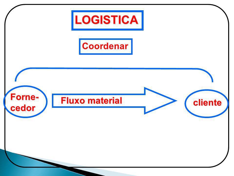 LOGISTICA Coordenar Fluxo material Forne-cedor cliente