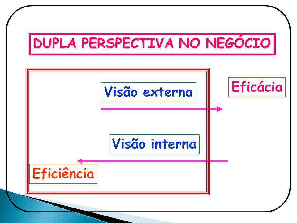 DUPLA PERSPECTIVA NO NEGÓCIO Visão externa Eficácia Visão interna Eficiência