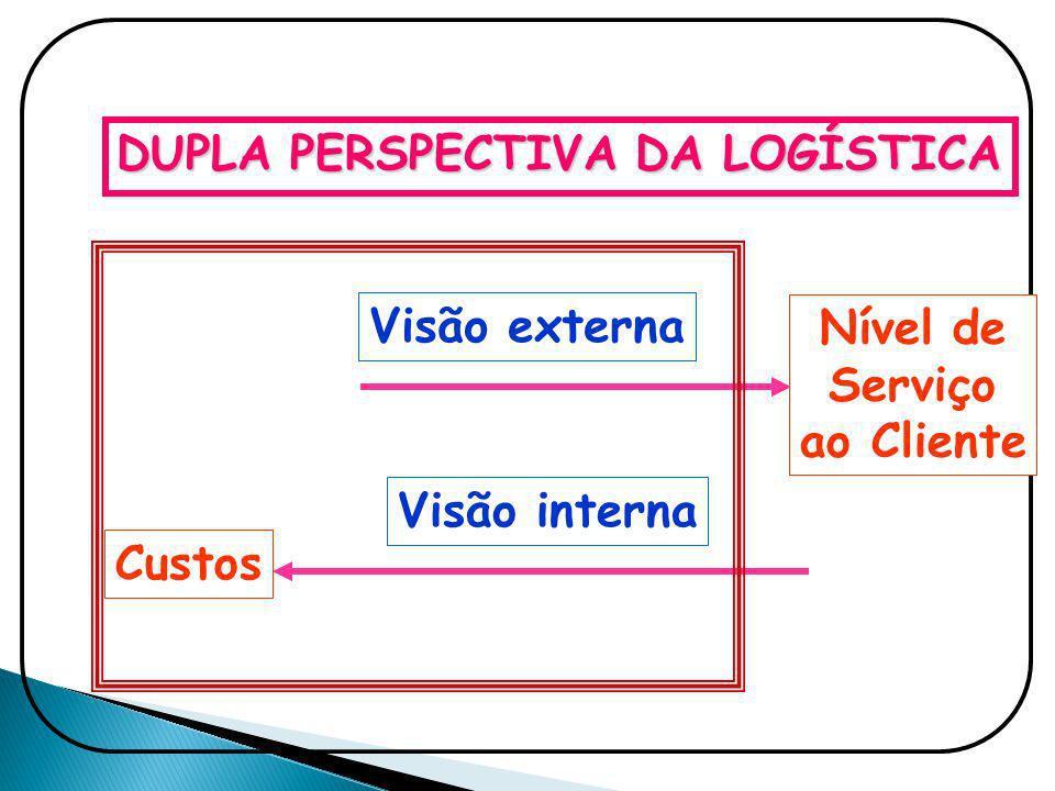 DUPLA PERSPECTIVA DA LOGÍSTICA Visão externa Nível de Serviço ao Cliente Visão interna Custos