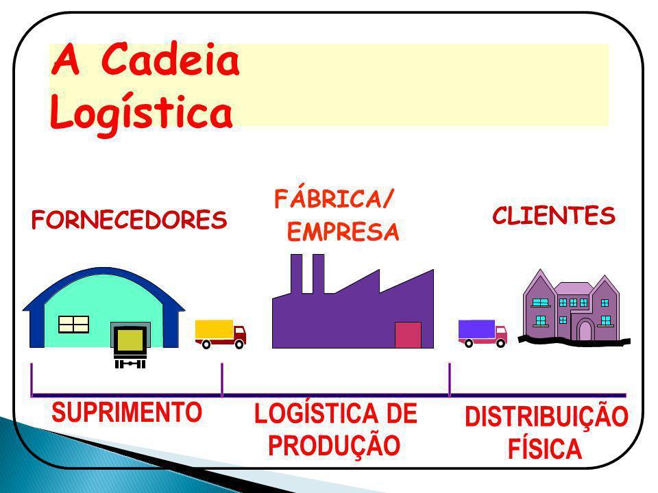 A Cadeia Logística SUPRIMENTO LOGÍSTICA DE PRODUÇÃO DISTRIBUIÇÃO FÍSICA FORNECEDORES FÁBRICA/ EMPRESA CLIENTES