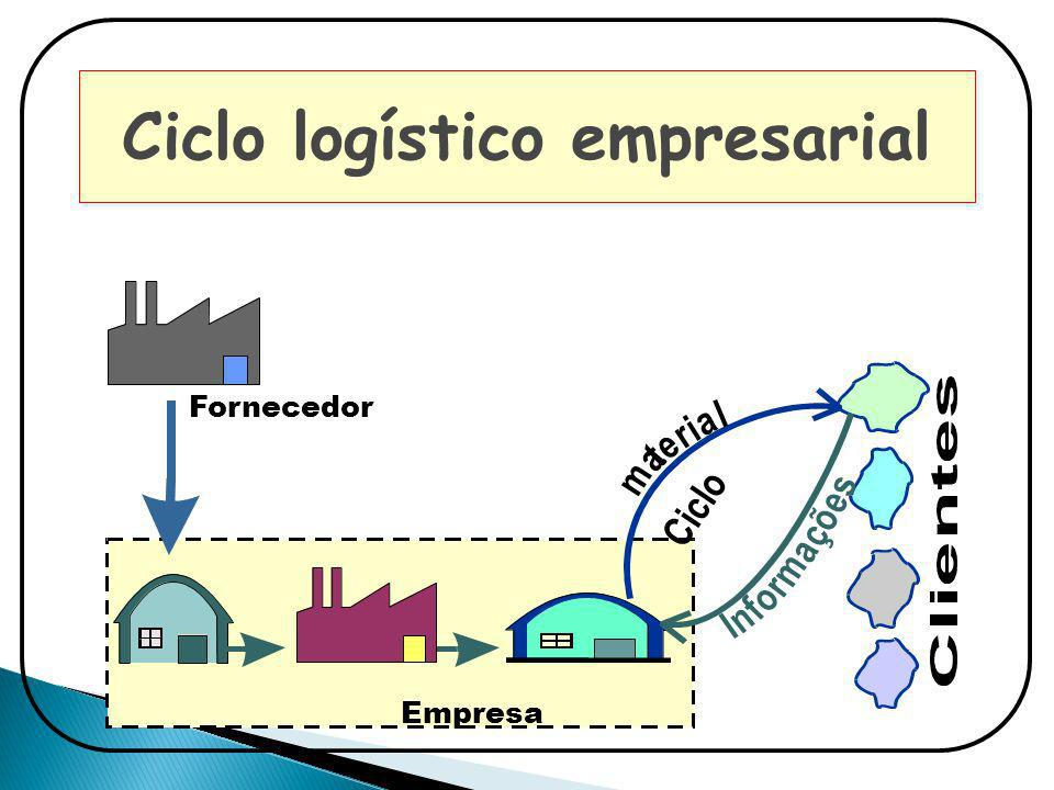 Ciclo logístico empresarial t e r i a l Empresa Fornecedor