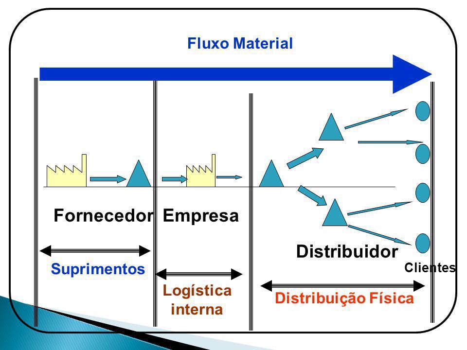 Distribuidor Clientes Empresa Suprimentos Logística interna Distribuição Física Fluxo Material