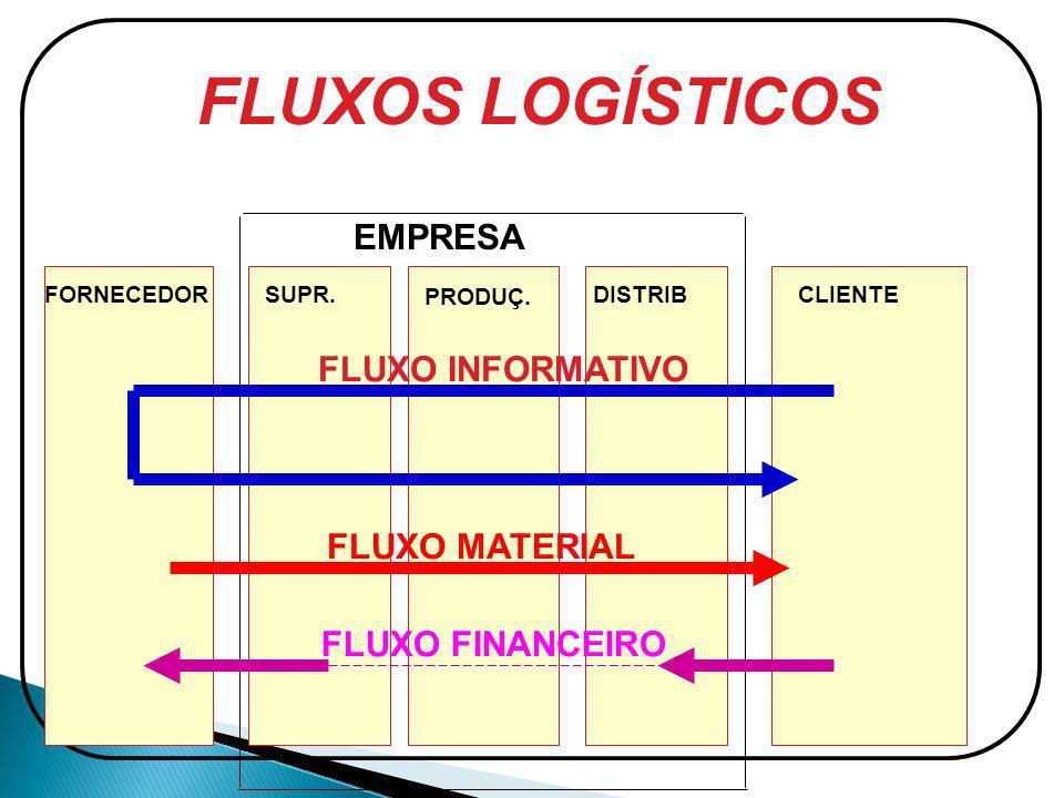 CLIENTEFORNECEDORDISTRIBSUPR. PRODUÇ. FLUXO INFORMATIVO FLUXO MATERIAL FLUXO FINANCEIRO EMPRESA
