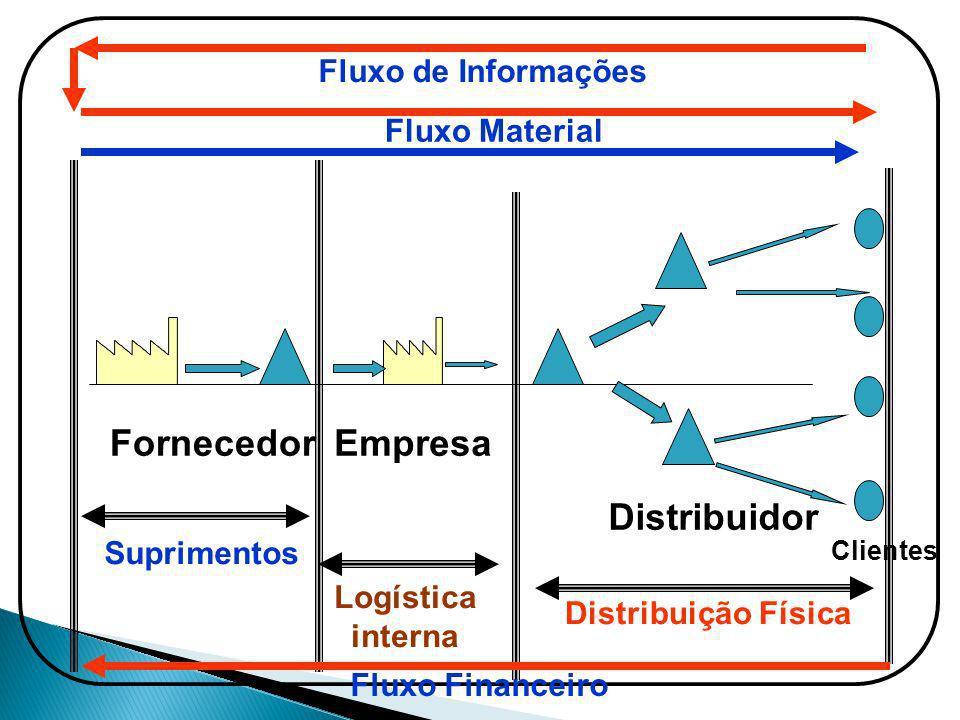 Fornecedor Distribuidor Clientes Empresa Suprimentos Logística interna Distribuição Física Fluxo Material Fluxo de Informações Fluxo Financeiro