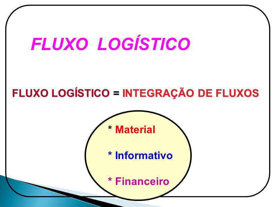 FLUXO LOGÍSTICO FLUXO LOGÍSTICO = INTEGRAÇÃO DE FLUXOS * Material * Informativo * Financeiro