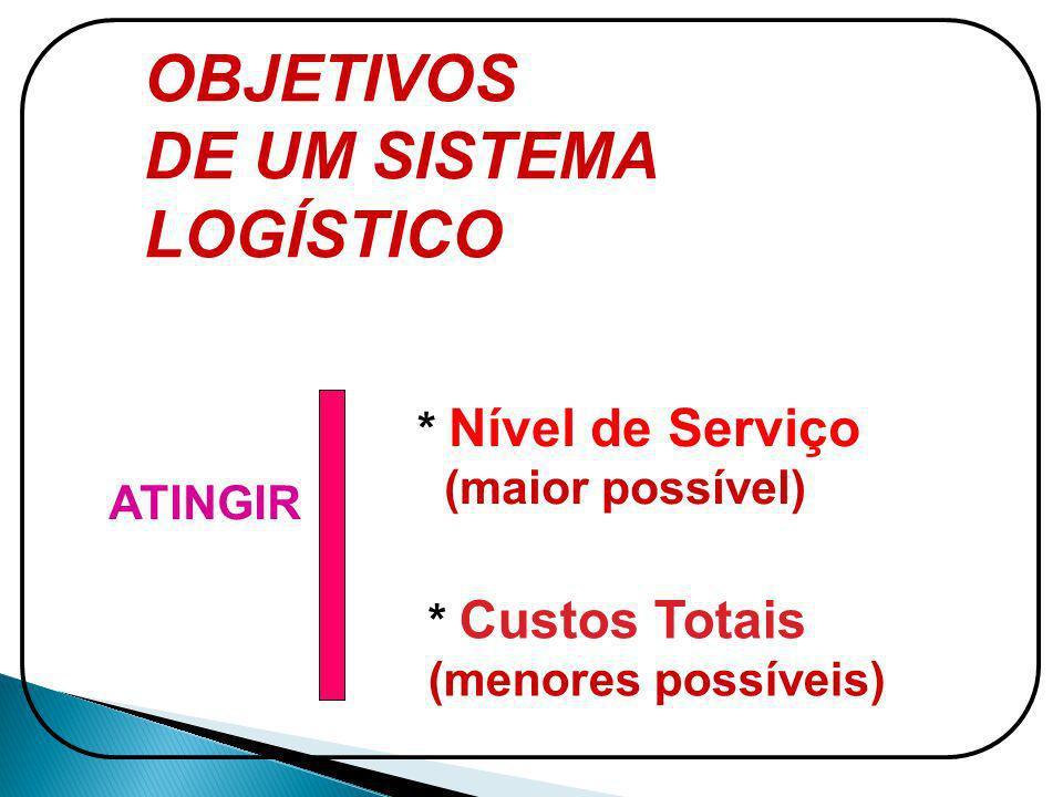 OBJETIVOS DE UM SISTEMA LOGÍSTICO ATINGIR * Nível de Serviço (maior possível) * Custos Totais (menores possíveis)