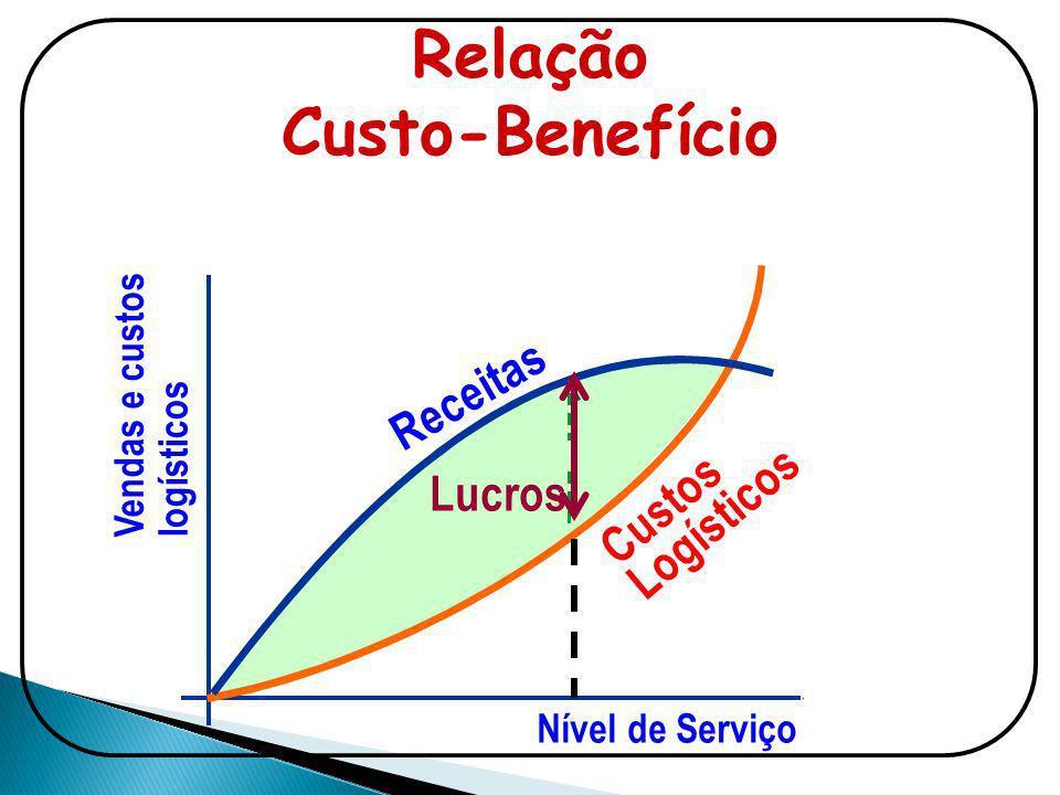 Relação Custo-Benefício Vendas e custos logísticos Nível de Serviço Lucros Receitas Custos Logísticos