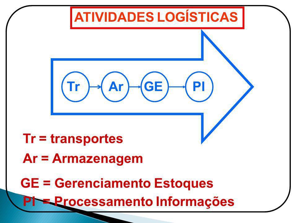 ATIVIDADES LOGÍSTICAS TrArGE PI = Processamento Informações Tr = transportes Ar = Armazenagem GE = Gerenciamento Estoques PI