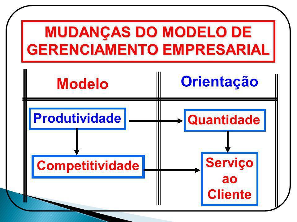 MUDANÇAS DO MODELO DE GERENCIAMENTO EMPRESARIAL Produtividade Quantidade Competitividade Serviço ao Cliente Modelo Orientação