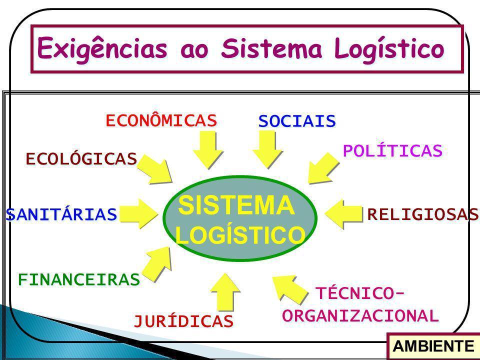 Exigências ao Sistema Logístico ECONÔMICAS ECOLÓGICAS SANITÁRIAS FINANCEIRAS JURÍDICAS RELIGIOSAS POLÍTICAS SOCIAIS TÉCNICO- ORGANIZACIONAL AMBIENTE S
