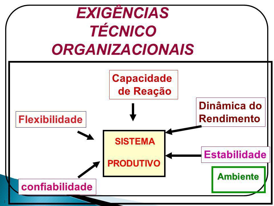 EXIGÊNCIAS TÉCNICO ORGANIZACIONAIS Capacidade de Reação Dinâmica do Rendimento Estabilidade Flexibilidade confiabilidade SISTEMA PRODUTIVO Ambiente