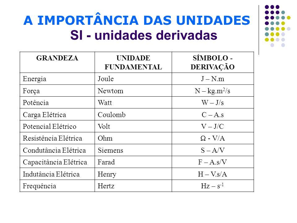 SI - unidades derivadas GRANDEZAUNIDADE FUNDAMENTAL SÍMBOLO - DERIVAÇÃO EnergiaJouleJ – N.m ForçaNewtomN – kg.m 2 /s PotênciaWattW – J/s Carga Elétric