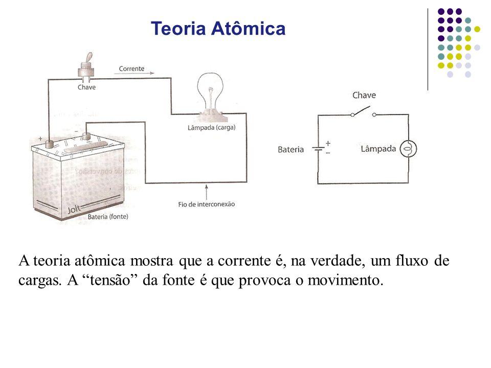 A teoria atômica mostra que a corrente é, na verdade, um fluxo de cargas.