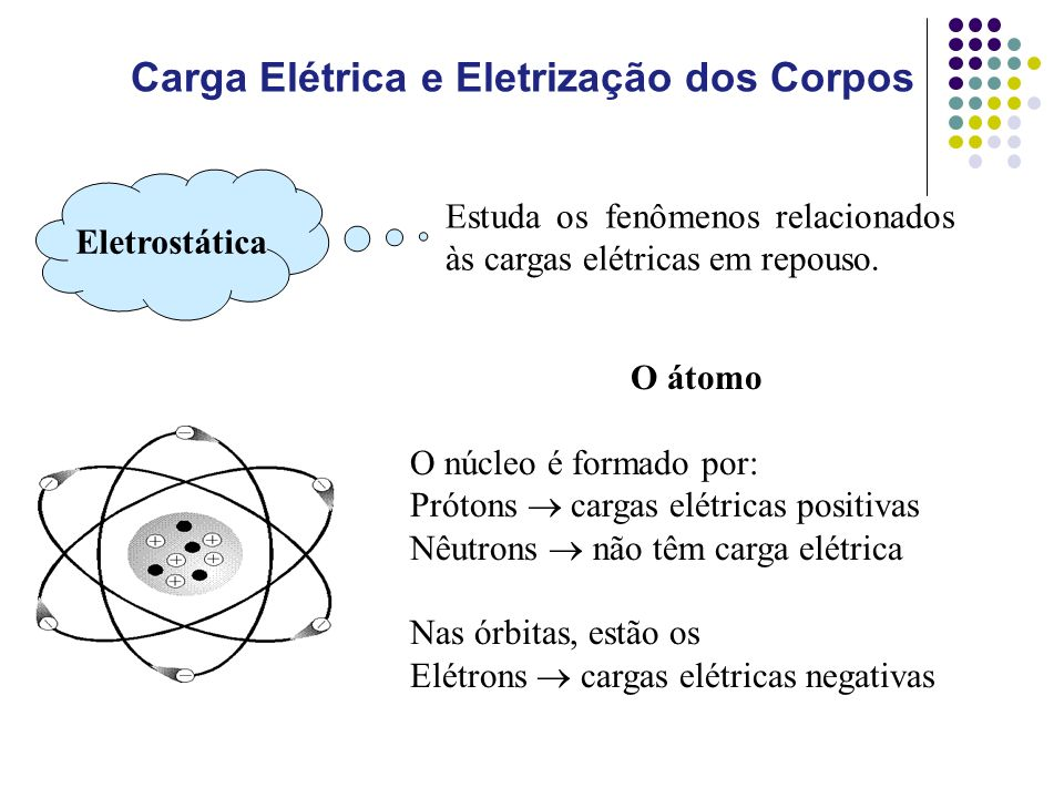 Carga Elétrica e Eletrização dos Corpos Eletrostática Estuda os fenômenos relacionados às cargas elétricas em repouso.