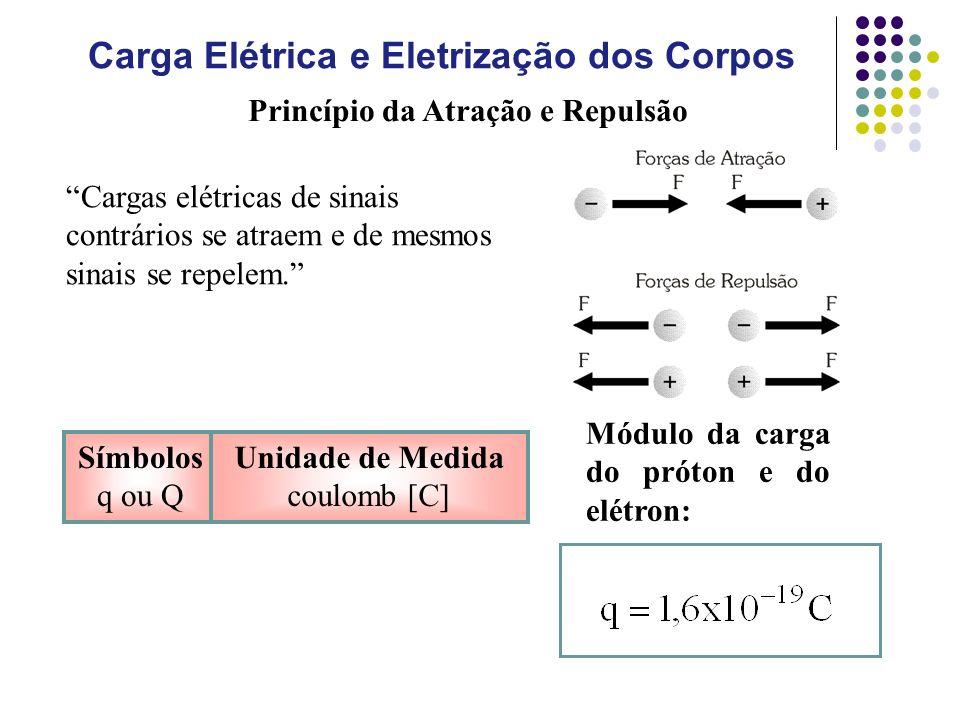 Cargas elétricas de sinais contrários se atraem e de mesmos sinais se repelem.
