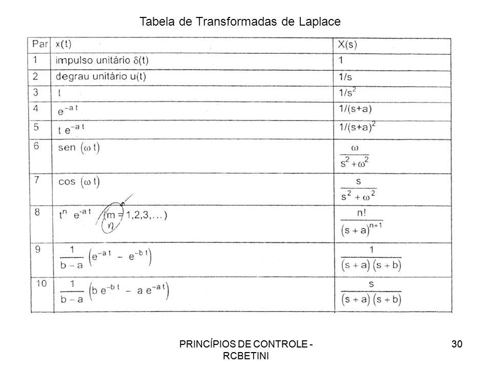 PRINCÍPIOS DE CONTROLE - RCBETINI 30PRINCÍPIOS DE CONTROLE - RCBETINI 30 Tabela de Transformadas de Laplace