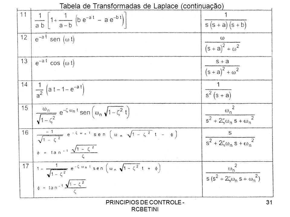 PRINCÍPIOS DE CONTROLE - RCBETINI 31PRINCÍPIOS DE CONTROLE - RCBETINI 31 Tabela de Transformadas de Laplace (continuação)