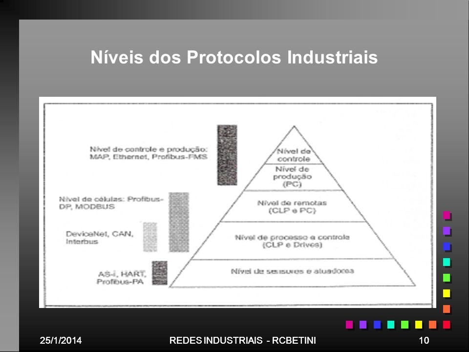 25/1/201410REDES INDUSTRIAIS - RCBETINI25/1/201410REDES INDUSTRIAIS - RCBETINI Níveis dos Protocolos Industriais