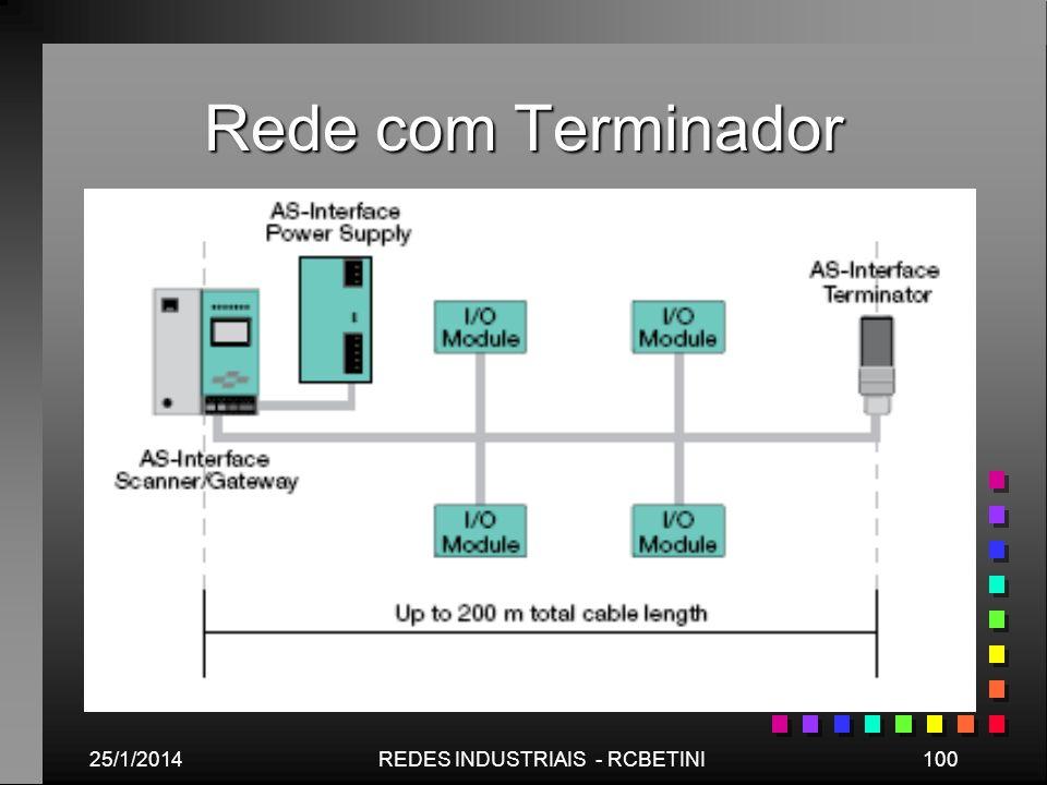 Rede com Terminador 25/1/2014100REDES INDUSTRIAIS - RCBETINI