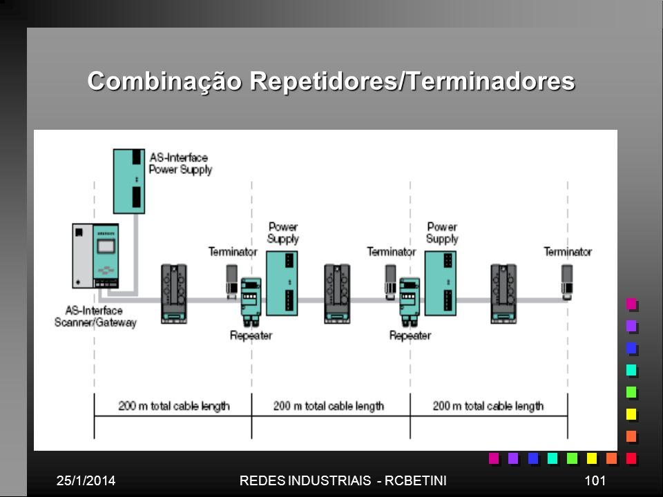 Combinação Repetidores/Terminadores 25/1/2014101REDES INDUSTRIAIS - RCBETINI