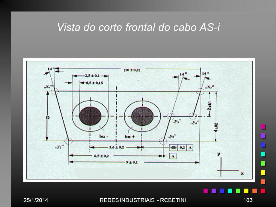 25/1/2014103REDES INDUSTRIAIS - RCBETINI Vista do corte frontal do cabo AS-i