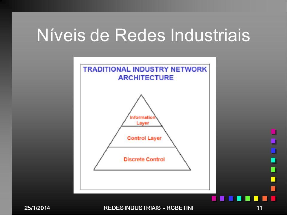 25/1/201411REDES INDUSTRIAIS - RCBETINI25/1/201411REDES INDUSTRIAIS - RCBETINI Níveis de Redes Industriais