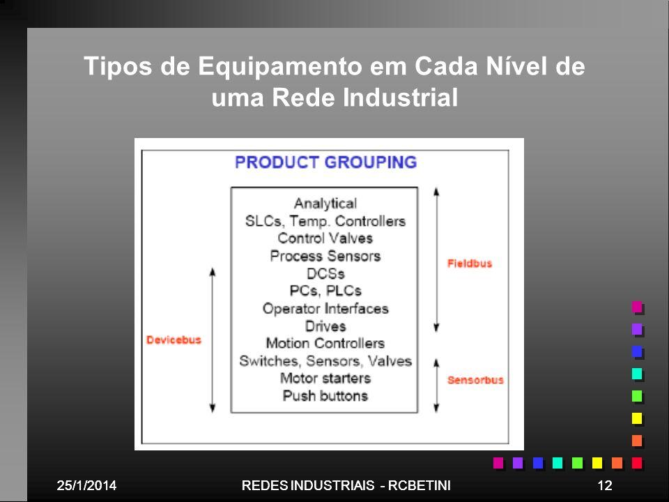 25/1/201412REDES INDUSTRIAIS - RCBETINI25/1/201412REDES INDUSTRIAIS - RCBETINI Tipos de Equipamento em Cada Nível de uma Rede Industrial