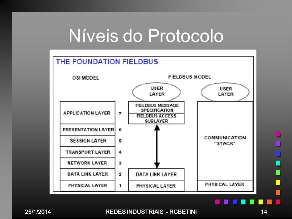 25/1/201414REDES INDUSTRIAIS - RCBETINI25/1/201414REDES INDUSTRIAIS - RCBETINI Níveis do Protocolo