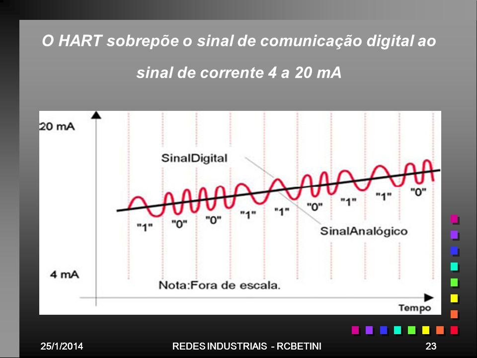 25/1/201423REDES INDUSTRIAIS - RCBETINI25/1/201423REDES INDUSTRIAIS - RCBETINI O HART sobrepõe o sinal de comunicação digital ao sinal de corrente 4 a