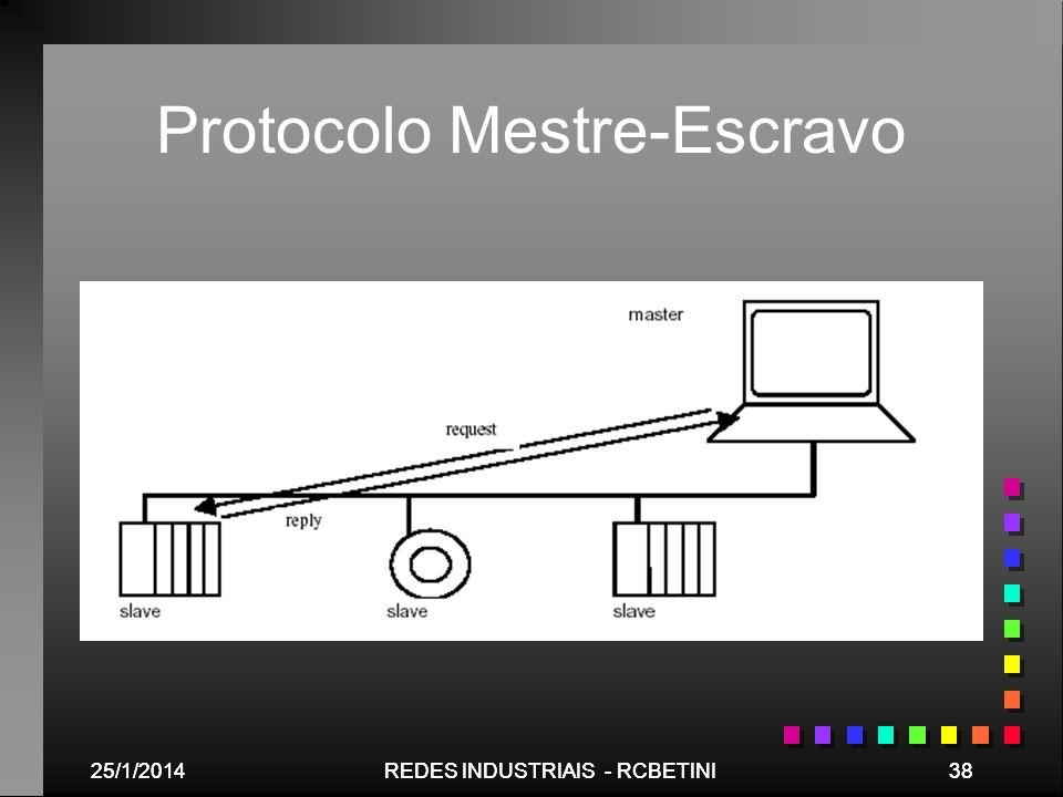 25/1/201438REDES INDUSTRIAIS - RCBETINI25/1/201438REDES INDUSTRIAIS - RCBETINI Protocolo Mestre-Escravo
