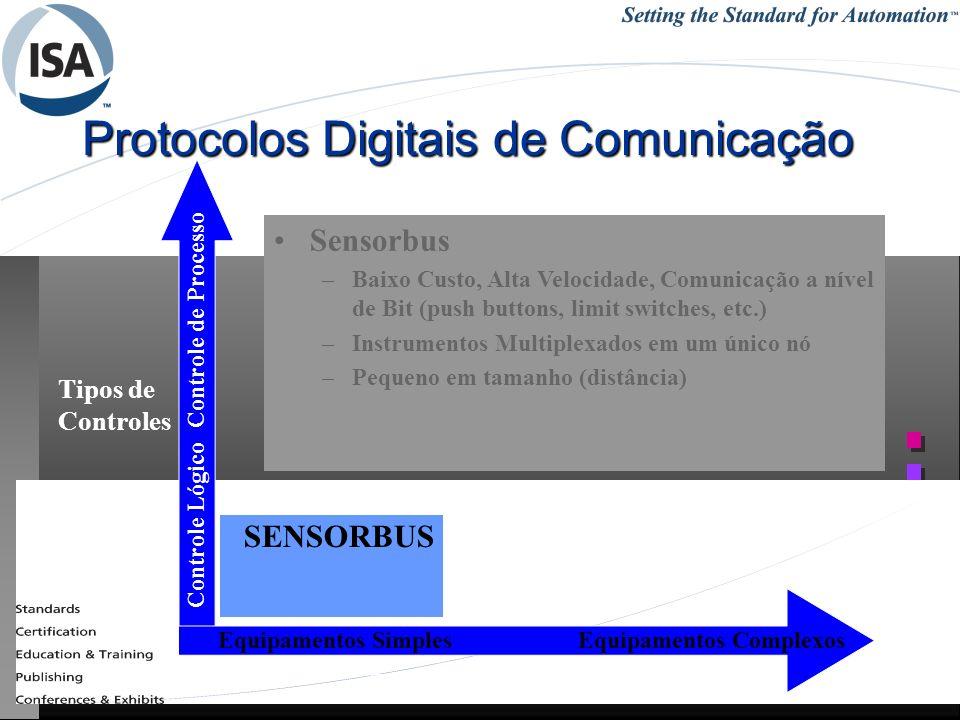 25/1/201451REDES INDUSTRIAIS - RCBETINI Protocolos Digitais de Comunicação Tipos de Controles Controle Lógico Controle de Processo Equipamentos Simple