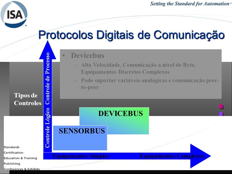 25/1/201452REDES INDUSTRIAIS - RCBETINI Protocolos Digitais de Comunicação DEVICEBUS SENSORBUS Tipos de Controles Controle Lógico Controle de Processo