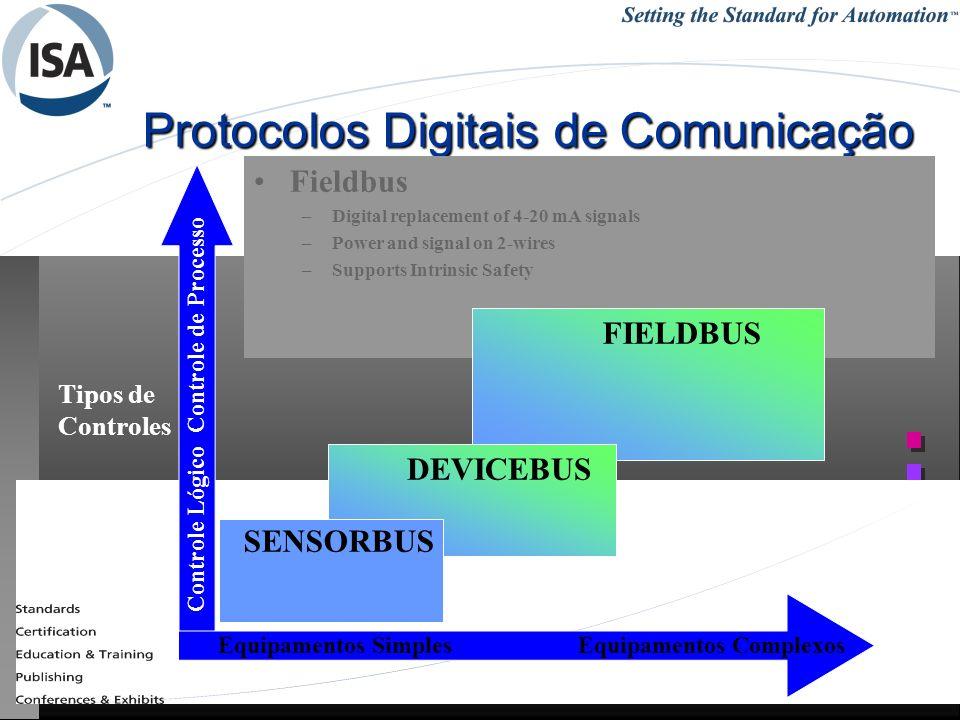 25/1/201453REDES INDUSTRIAIS - RCBETINI Protocolos Digitais de Comunicação Fieldbus –Digital replacement of 4-20 mA signals –Power and signal on 2-wir