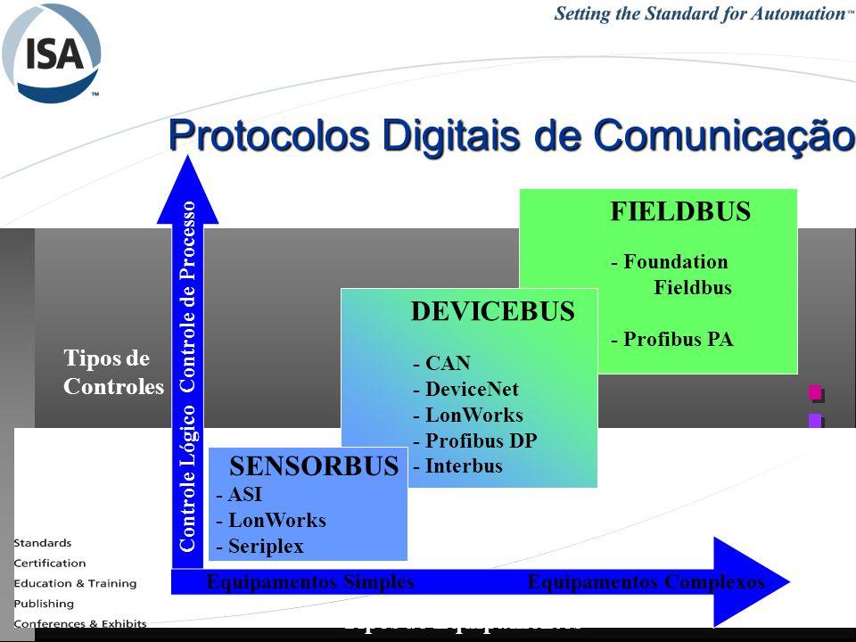 25/1/201454REDES INDUSTRIAIS - RCBETINI Protocolos Digitais de Comunicação FIELDBUS DEVICEBUS SENSORBUS - Foundation Fieldbus - Profibus PA Tipos de C