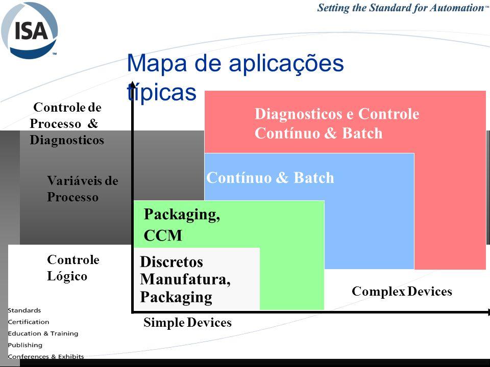 25/1/201455REDES INDUSTRIAIS - RCBETINI Controle de Processo & Diagnosticos Controle Lógico Contínuo & Batch Packaging, CCM Discretos Manufatura, Pack