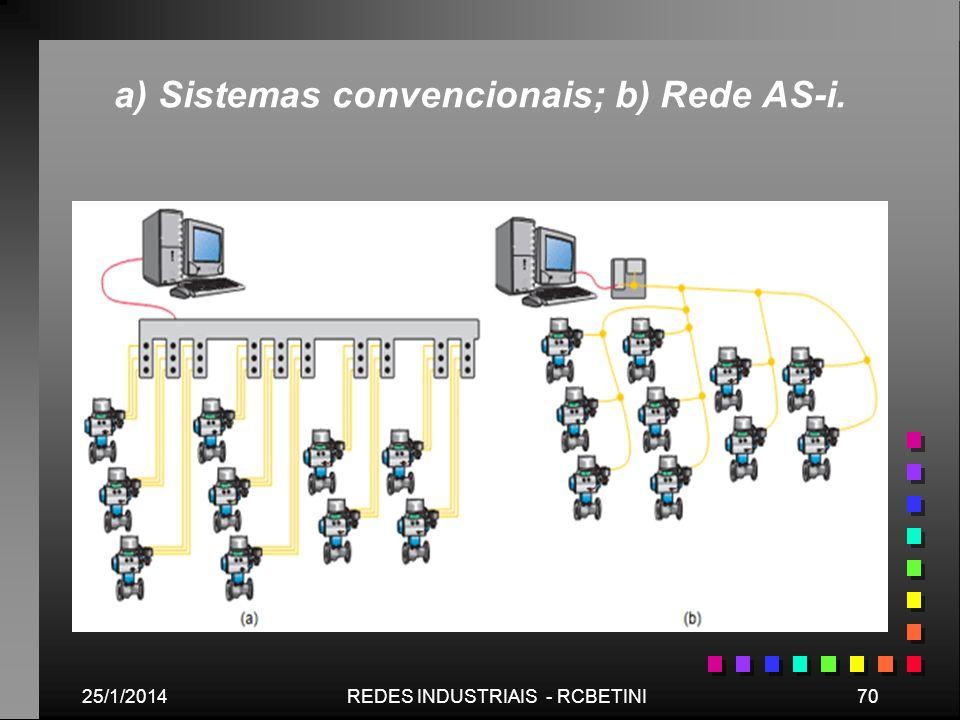25/1/201470REDES INDUSTRIAIS - RCBETINI a) Sistemas convencionais; b) Rede AS-i.