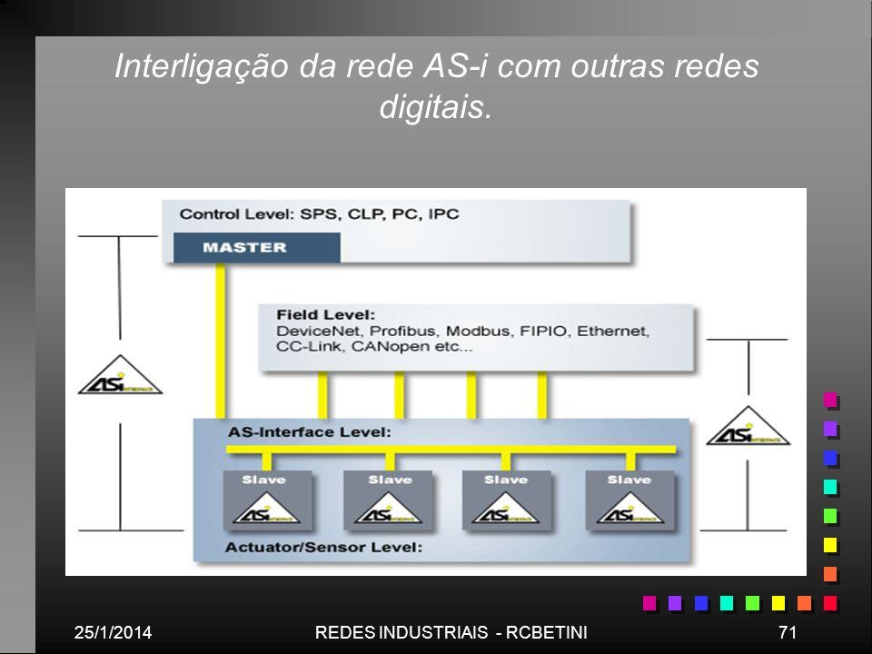 25/1/201471REDES INDUSTRIAIS - RCBETINI Interligação da rede AS-i com outras redes digitais.