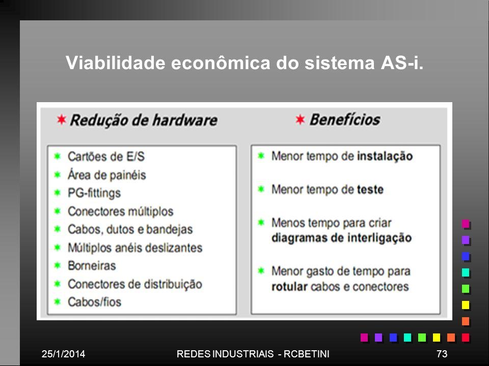 25/1/201473REDES INDUSTRIAIS - RCBETINI Viabilidade econômica do sistema AS-i.