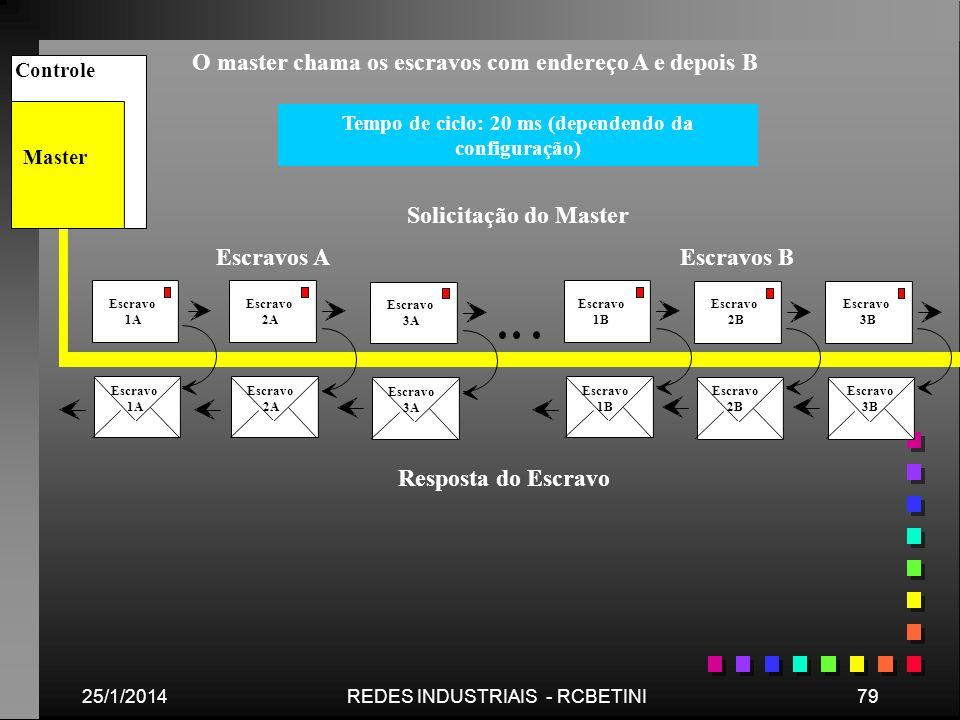 25/1/201479REDES INDUSTRIAIS - RCBETINI Solicitação do Master Master Controle Escravo 1A Escravo 2A Escravo 1B Escravo 2B Escravo 2B Escravo 1B Escrav