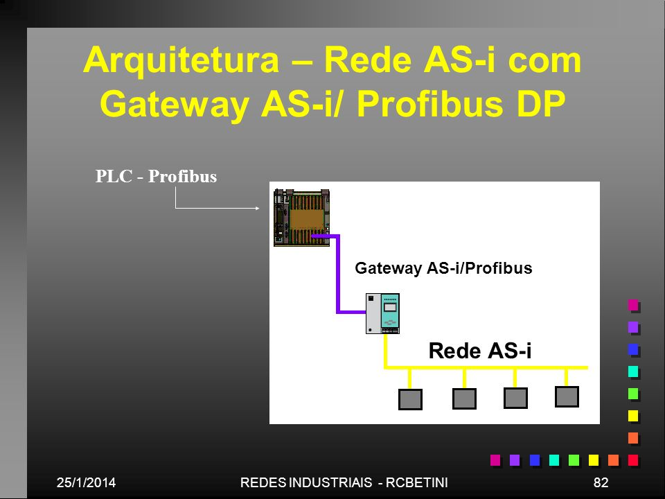 25/1/201482REDES INDUSTRIAIS - RCBETINI Arquitetura – Rede AS-i com Gateway AS-i/ Profibus DP PLC - Profibus Gateway AS-i/Profibus Rede AS-i