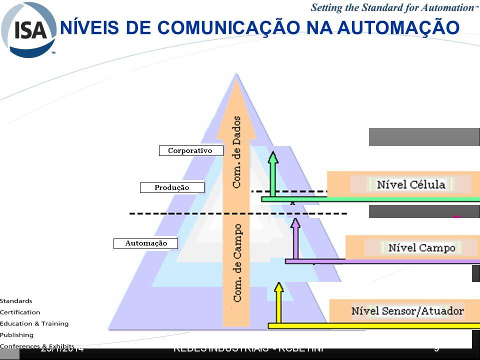 25/1/20149REDES INDUSTRIAIS - RCBETINI NÍVEIS DE COMUNICAÇÃO NA AUTOMAÇÃO