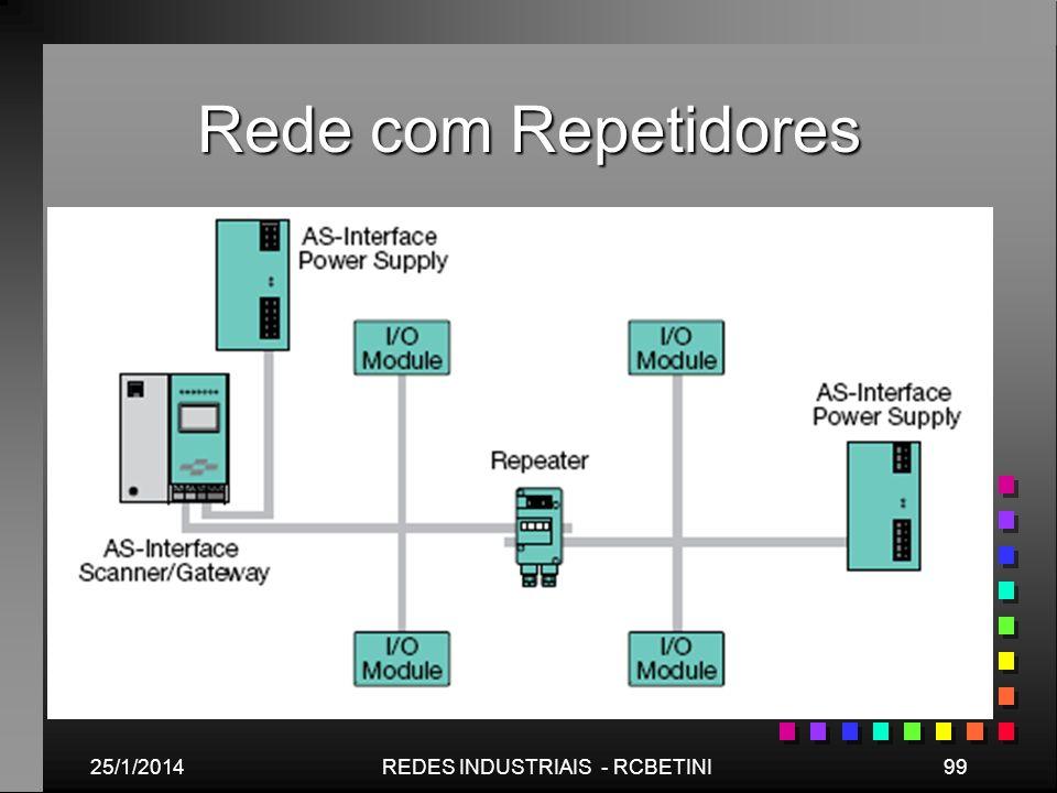 Rede com Repetidores 25/1/201499REDES INDUSTRIAIS - RCBETINI