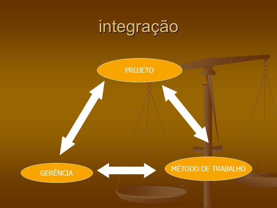 integração PROJETO GERÊNCIA MÉTODO DE TRABALHO