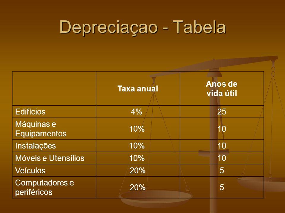 Depreciaçao - Tabela Taxa anual Anos de vida útil Edifícios4% 25 Máquinas e Equipamentos 10% 10 Instalações10% 10 Móveis e Utensílios10% 10 Veículos 20%5 Computadores e periféricos 20%5
