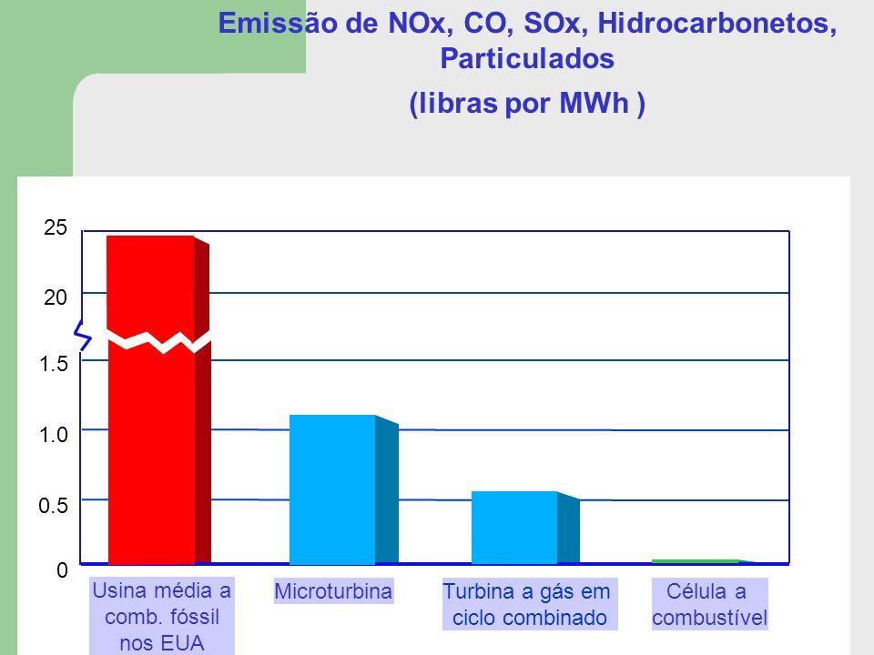 1.2 0.6 24.89 1.2 0.6 Usina média a comb. fóssil nos EUA Turbina a gás em ciclo combinado MicroturbinaCélula a combustível 0.5 1.0 0 1.5 20 25 Emissão