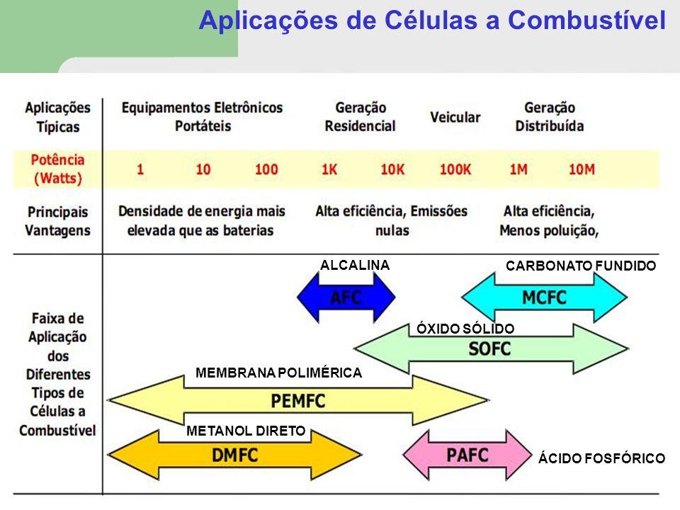 Aplicações de Células a Combustível METANOL DIRETO MEMBRANA POLIMÉRICA ALCALINA ÓXIDO SÓLIDO CARBONATO FUNDIDO ÁCIDO FOSFÓRICO
