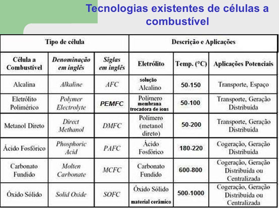 Tecnologias existentes de células a combustível