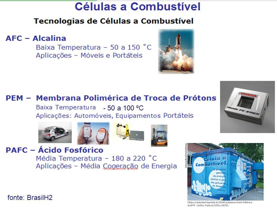 fonte: BrasilH2 - 50 a 100 ºC